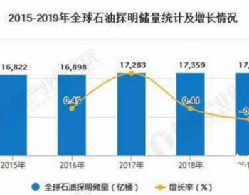 2020年全球石油行业储量现状分析 中国石油明显供不应求