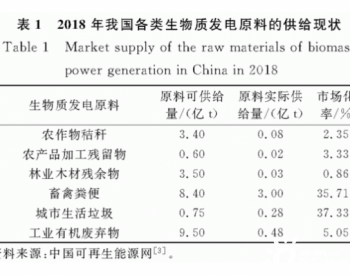 我国生物质发电原料市场的法律规制及相关对策研究