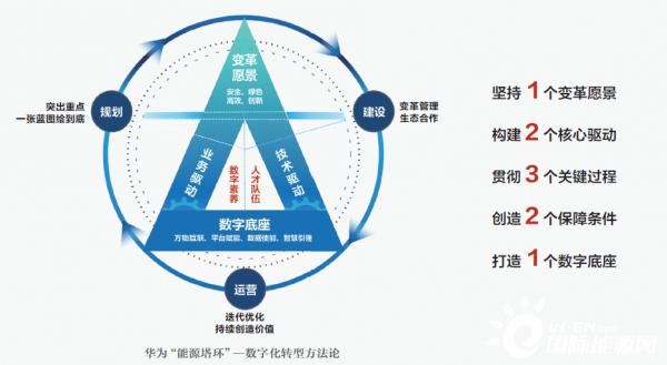 """华为孙福友:数据使""""能"""",为能源革命铺设数字之路"""