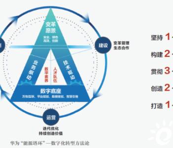 """华为孙福友:数据使""""能"""",为能源革命铺设数字之"""