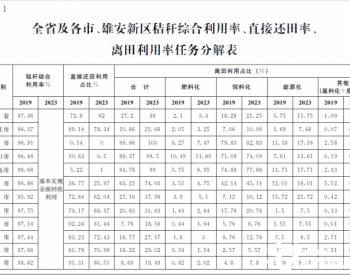 到2023年,河北省秸秆能源化利用占比要达到11.75%!河北省秸秆综合利用实施方案(2021-2023年)发布!