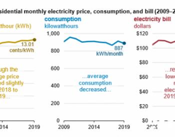 美国居民电费有多高、平均每户用多少电?