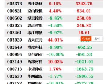 机构今日买入这5股 抛售*ST湘电8906万元(12月24日)