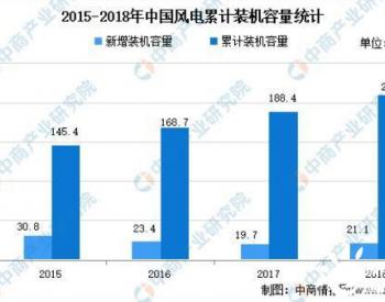 2021年中国风电设备行业市场现状分析:海上风电装机容量将快速增长