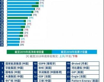碳中和扛把子:全球前五大<em>风电开发商</em>都在中国