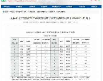 2020年前11个月安徽PM2.5排名 黄山市黄山区空气质