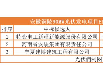 最低3.65元/瓦,特变电工拟中标安徽铜陵90MW光伏发电项目EPC
