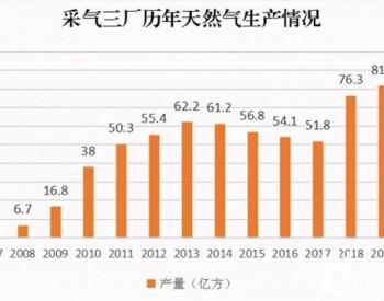 创纪录!内蒙古鄂尔多斯苏里格气田年产气量超85亿立方米!