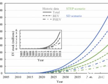 未来电动车卖疯了,锂电池还够用吗?