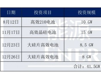 天合光能:2020全年<em>电池</em>产能扩容近42GW、组件29GW