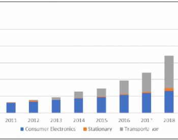 """<em>美国</em>能源部发布的""""储能大挑战""""报告(三):锂离子电池和铅蓄电池"""