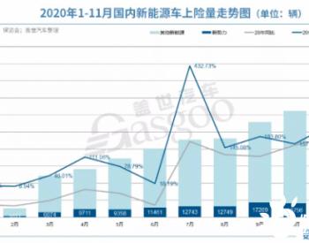 同比增长224%,11月造车新势力上险量首次突破两万辆