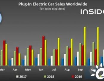 2020年11月全球<em>新能源</em>车单月销量超40万辆
