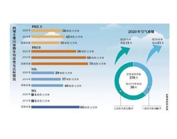 2020年北京优良级别天数276天 全年严重污染日为零