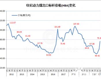 2021年1月份印尼动力煤标杆价格环比暴涨27.14%