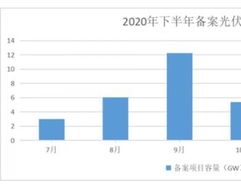 新增超49GW光伏项目备案:华润、大唐、阳光电源、国家电投均超2GW