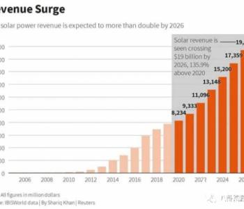 重新定义太阳能行业:社区太阳能