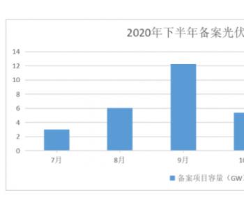 2020下半年新增超49GW<em>光伏项目</em>备案:华润、大唐、阳光电源、国家电投均超2GW