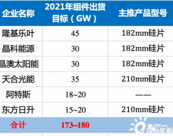 六家企业组件出货量目标超170GW,最终谁能实现?