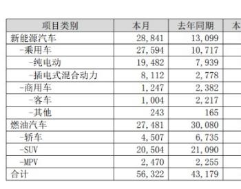 """继续""""飙车"""":比亚迪最新销量又爆发,更有电竞大佬19亿入股<em>广汽</em>蔚来!"""