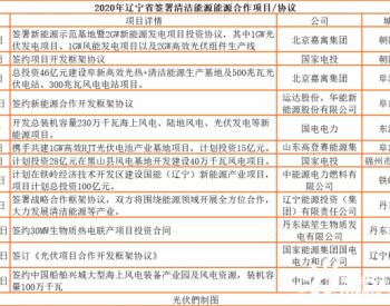 辽宁省:2025年<em>清洁能源装机比重</em>达到50%,实现跨越式发展