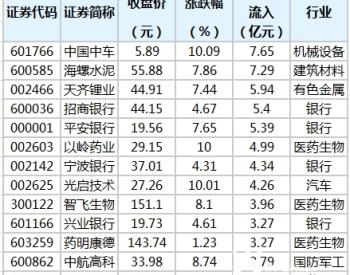 21股获特大单资金净流入超2亿元 <em>中国中车</em>居首