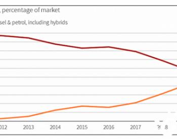 油价16元/升全球最高!挪威成首个电动车市占率超<em>燃油车</em>国家