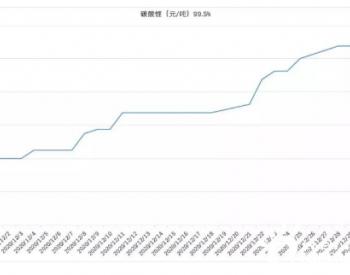 碳酸锂价格涨幅超36%背后
