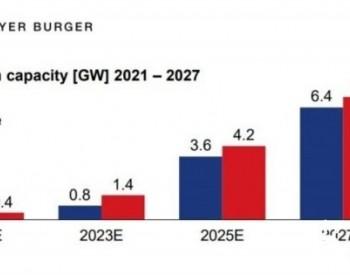 Meyer Burger将获德国2250万欧元资助用于异质结电池量产