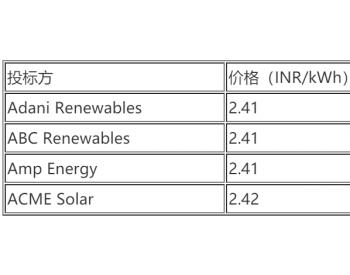 Adani中标600MW风光混合项目,适用电价0.033美元/kWh