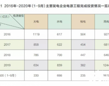 """""""十四五""""中国电力投资与建设发展展望"""