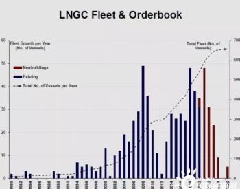 今年有53艘LNG新船订单产生,2021将迎LNG交付潮