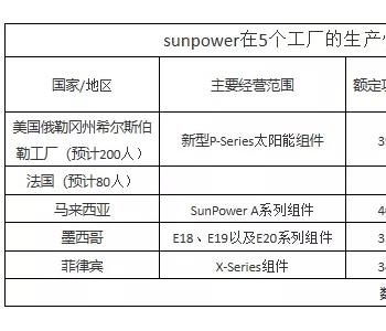 <em>SunPower</em>再关闭光伏组件厂