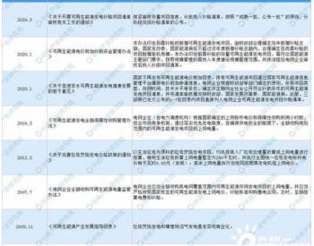 2021年中国垃圾焚烧发电行业最新政策汇总一览