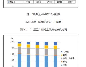 能源发展回顾与展望 2020(中):电源转型与电网资源配置
