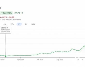 听说A股新能源很疯?这只氢燃料电池美股一年暴涨12倍!