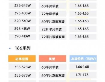 【组件指导价】1MW分布式光伏组件报价表(1月第2周)