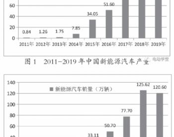 2020年废旧动力<em>电池</em>回收市场分析
