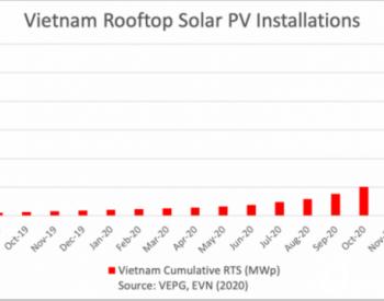 越南:<em>屋顶</em>超9GW,2020年新增<em>光伏</em>装机高达10.75GW