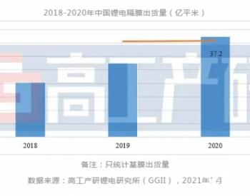 2020年中国锂电隔膜市场复盘?