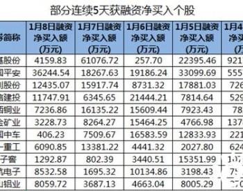 隆基股份、中国平安等股连续5天获融资净买入