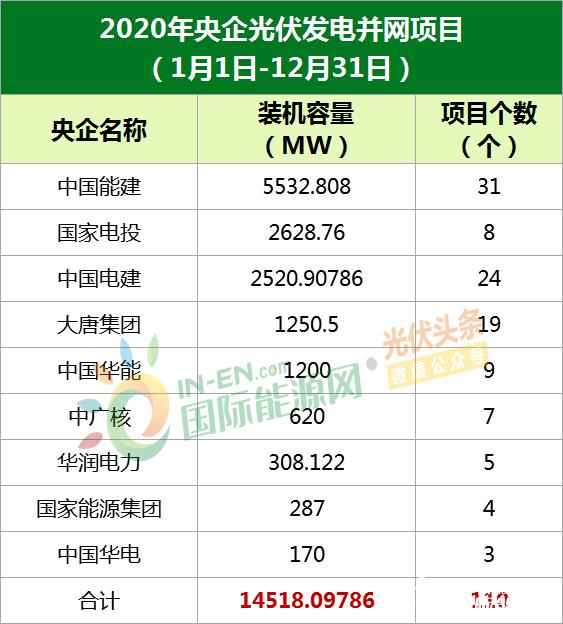 2020年9大央企并网光伏项目累计14.52GW!中能建最多5.5GW,国家电投2.6GW次之(详见文内)