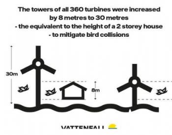为了拯救鸟类,风电机组可以再高8米