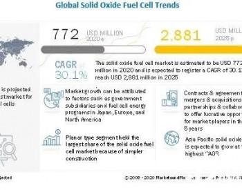 2025年全球固态氧化物燃料电池市场规模约29亿美元