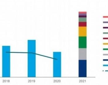 欧洲2021年将招标45GW可再生能源项目:6GW太阳能