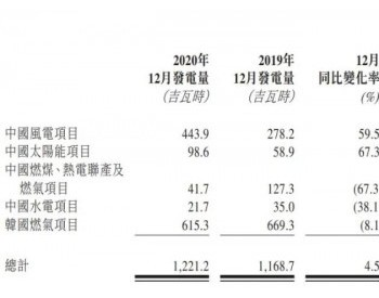 中广核2020年风电发电量同比大涨46.4%