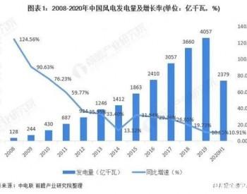 2021年中国风电装机行业市场现状与竞争格局分析