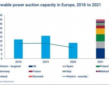 2021年<em>欧洲可再生能源</em>竞标或达45GW新高,重点关注英国、西班牙和波兰