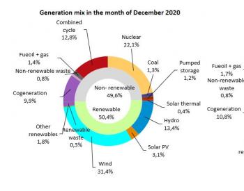 2020年12月,<em>西班牙可再生能源</em>电力占比已超五成,风电占比31.4%
