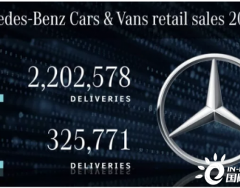 <em>奔驰</em>2020年全球电动车销量大涨228%!2021年期望再达到欧洲二氧化碳排放目标